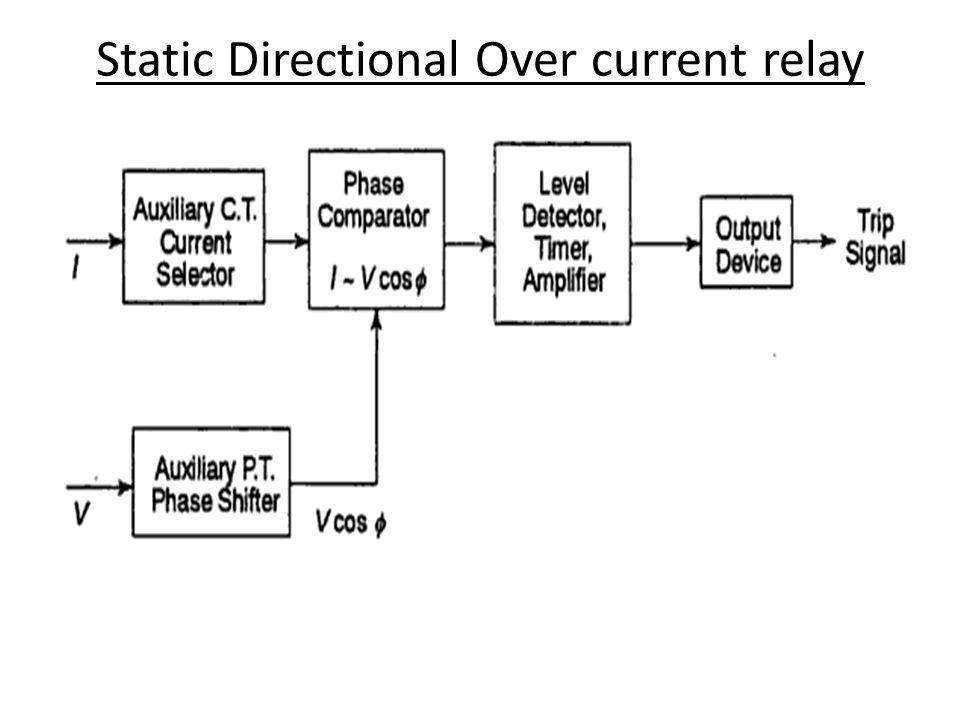 Static Relays contains electronic circuitry (Diodes, transistors