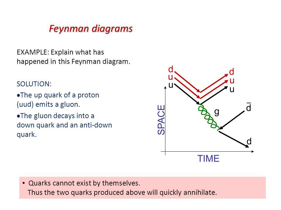Feynman Diagrams Gluon Feynman Diagrams Gluons Wire Diagrams