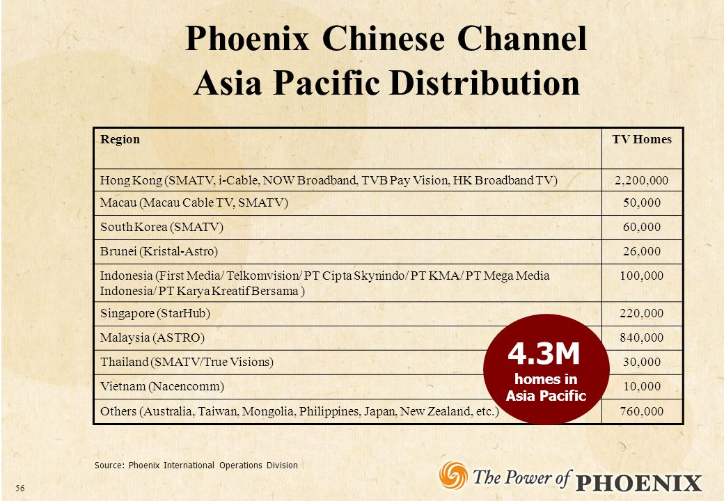 1 September CONTENTS  Introduction to Phoenix  China Buy