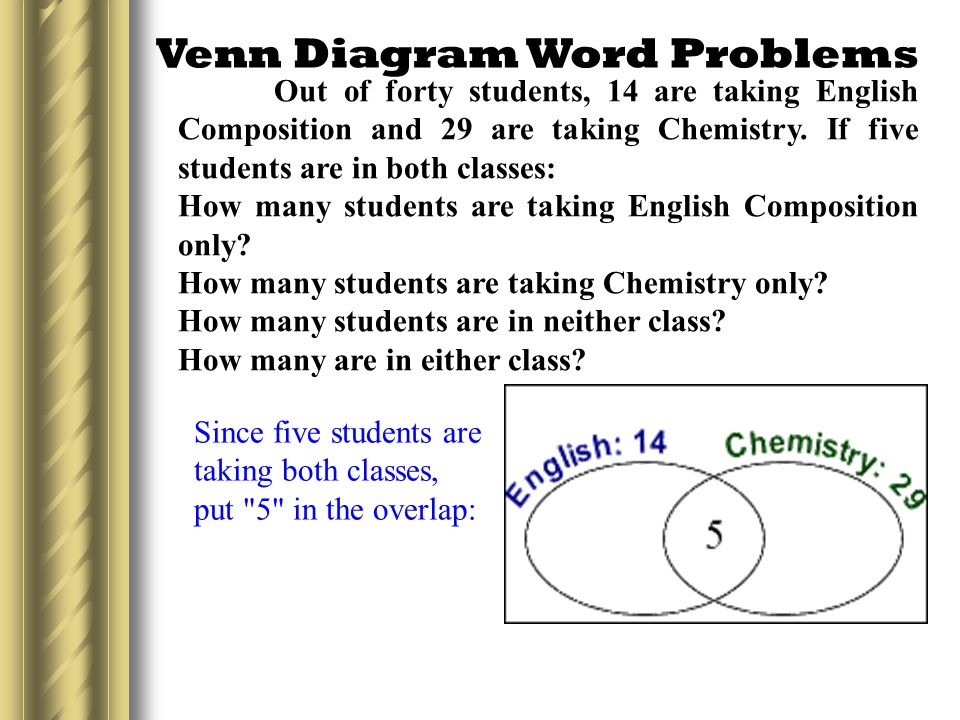 venn diagram word problems since five students are taking both classes put 5 in the