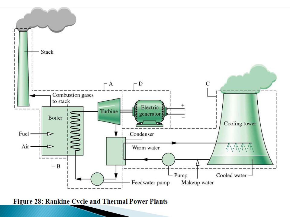 Thermal power plant operate on the principle of Rankine ...
