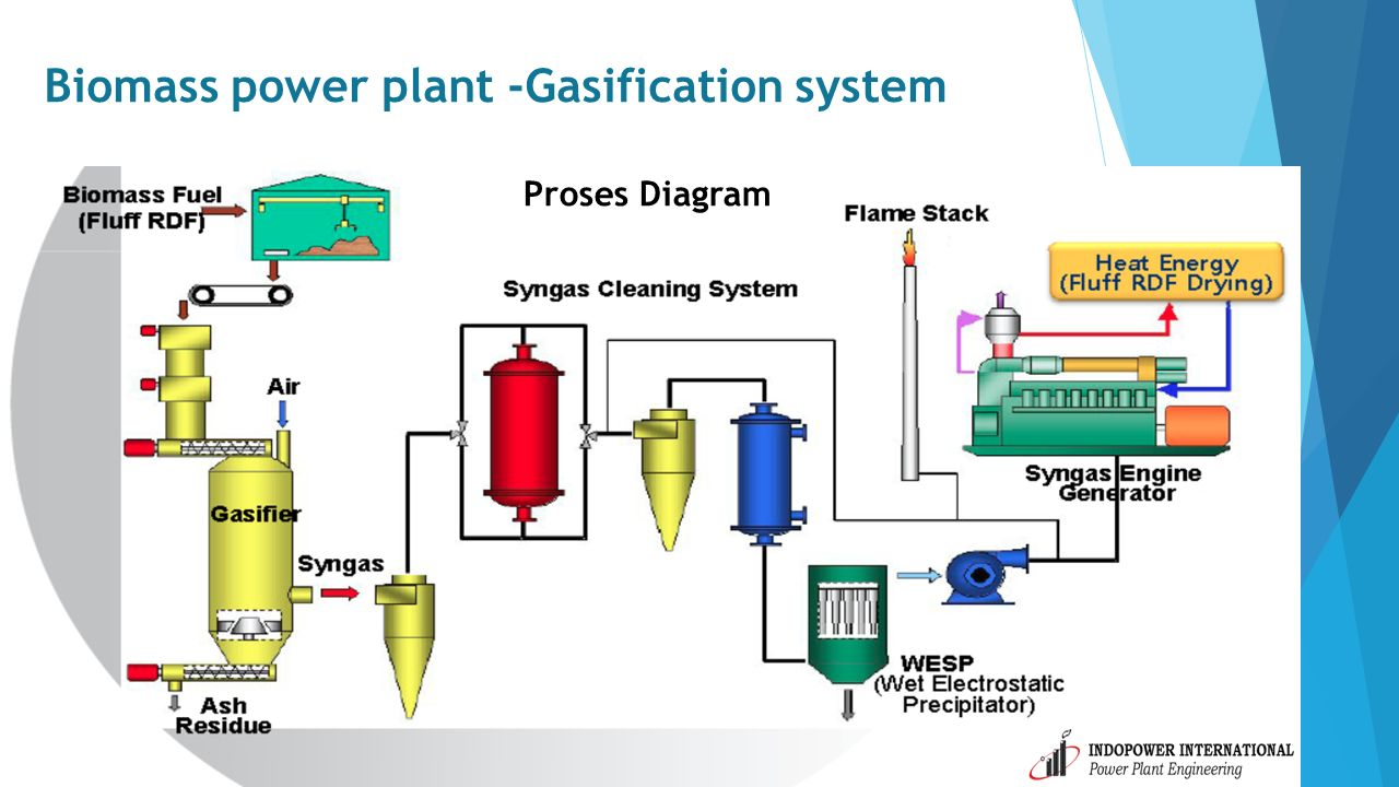 9 Biomass power plant -Gasification system Proses Diagram