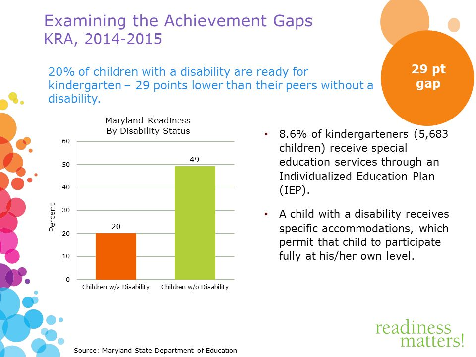 Examining the Achievement Gaps KRA, % of kindergarteners (5,683 children) receive special education services through an Individualized Education Plan (IEP).