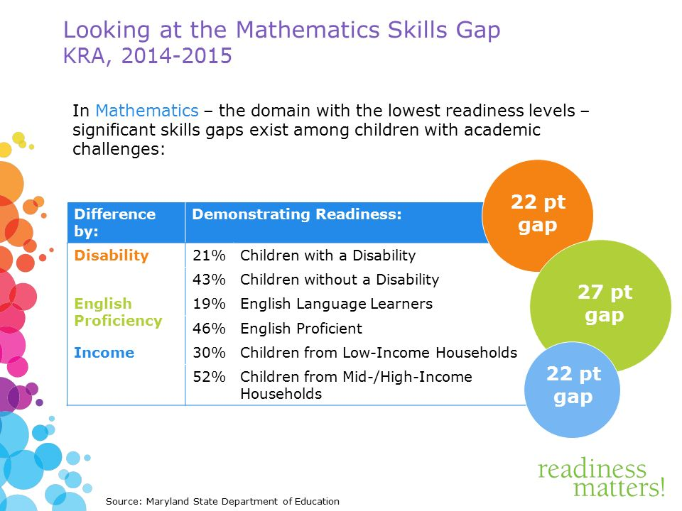 In Mathematics – the domain with the lowest readiness levels – significant skills gaps exist among children with academic challenges: Difference by: Demonstrating Readiness: Disability21%Children with a Disability 43%Children without a Disability English Proficiency 19%English Language Learners 46%English Proficient Income30%Children from Low-Income Households 52%Children from Mid-/High-Income Households Looking at the Mathematics Skills Gap KRA, Source: Maryland State Department of Education 22 pt gap 27 pt gap 22 pt gap