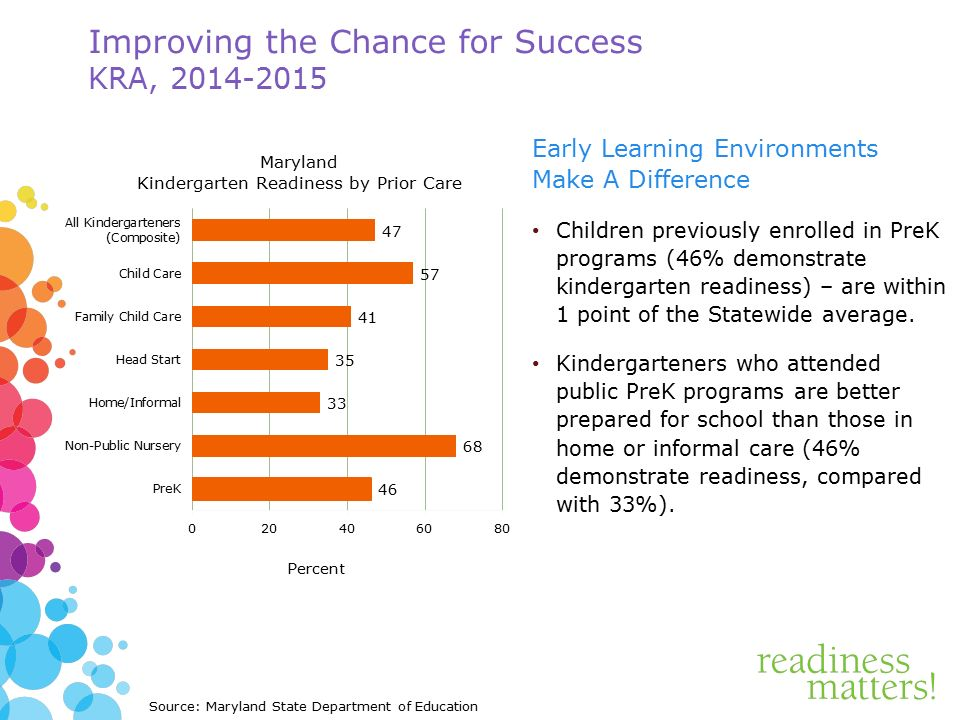 Improving the Chance for Success KRA, Early Learning Environments Make A Difference Children previously enrolled in PreK programs (46% demonstrate kindergarten readiness) – are within 1 point of the Statewide average.
