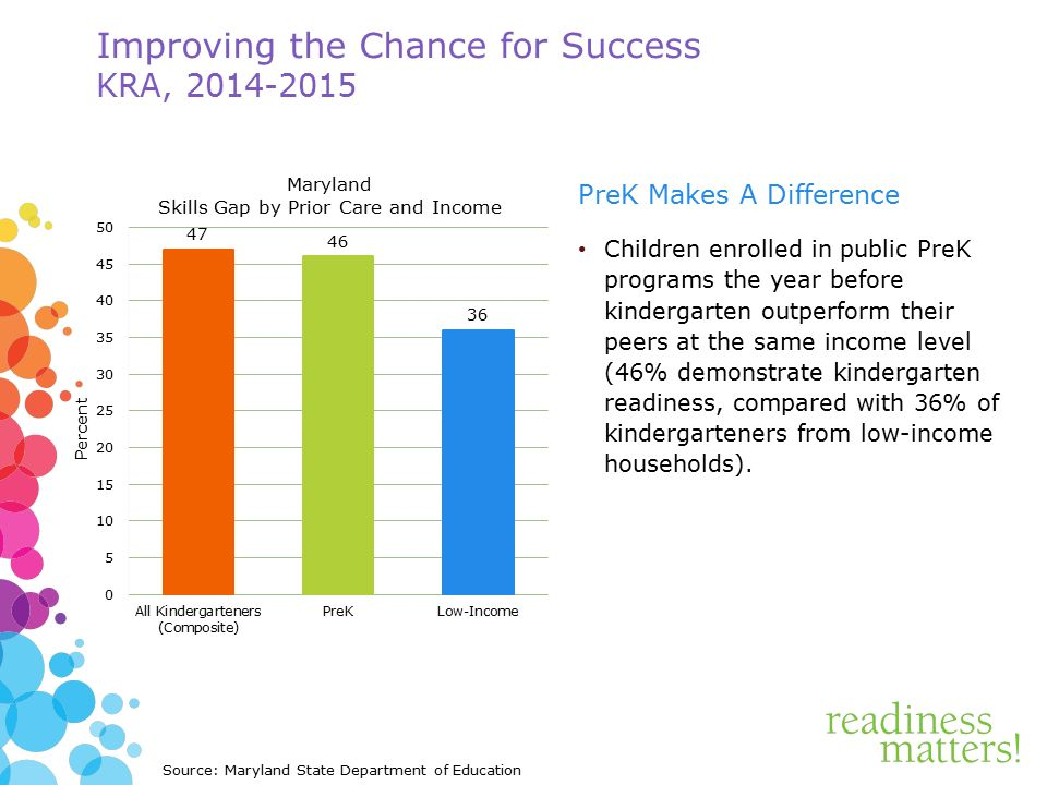 Improving the Chance for Success KRA, PreK Makes A Difference Children enrolled in public PreK programs the year before kindergarten outperform their peers at the same income level (46% demonstrate kindergarten readiness, compared with 36% of kindergarteners from low-income households).