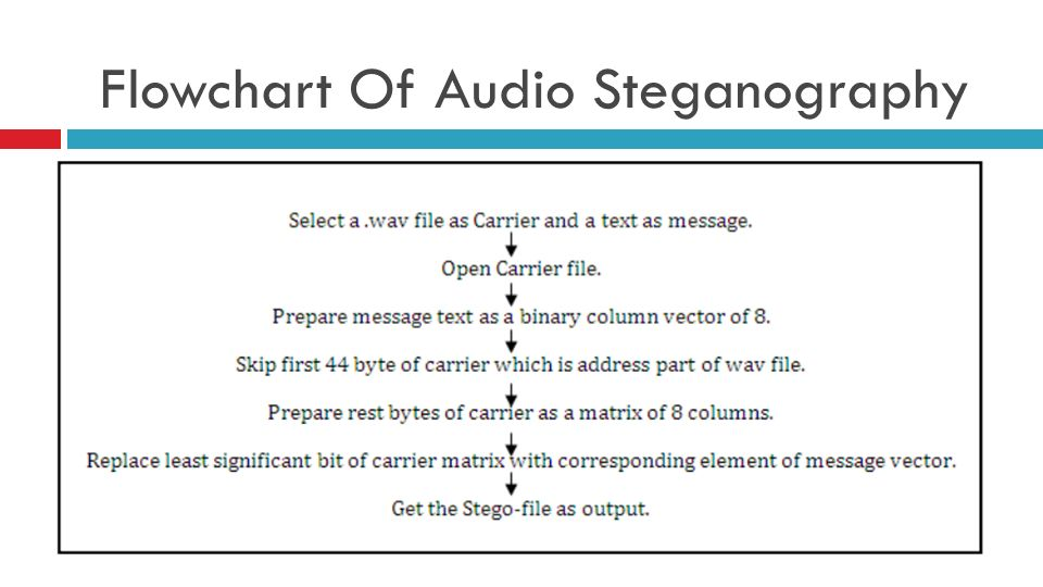Text File Hiding in Audio (WAV) File using Least Significant