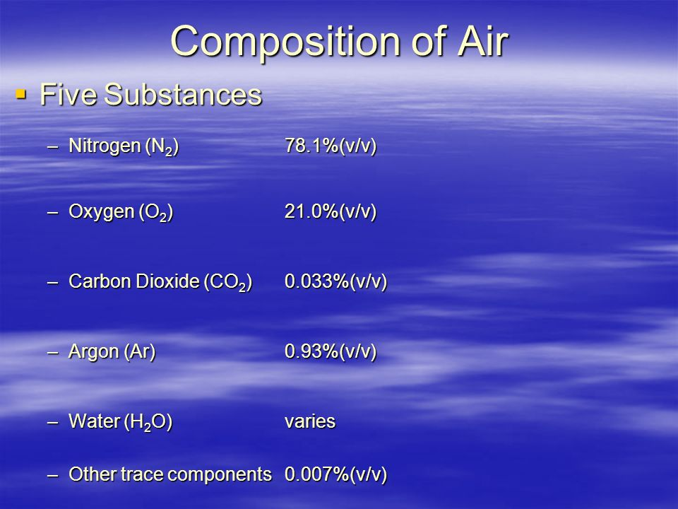 Composition of Air  Five Substances –Nitrogen (N 2 )78.1%(v/v) –Oxygen (O 2 )21.0%(v/v) –Carbon Dioxide (CO 2 )0.033%(v/v) –Argon (Ar)0.93%(v/v) –Water (H 2 O)varies –Other trace components0.007%(v/v)