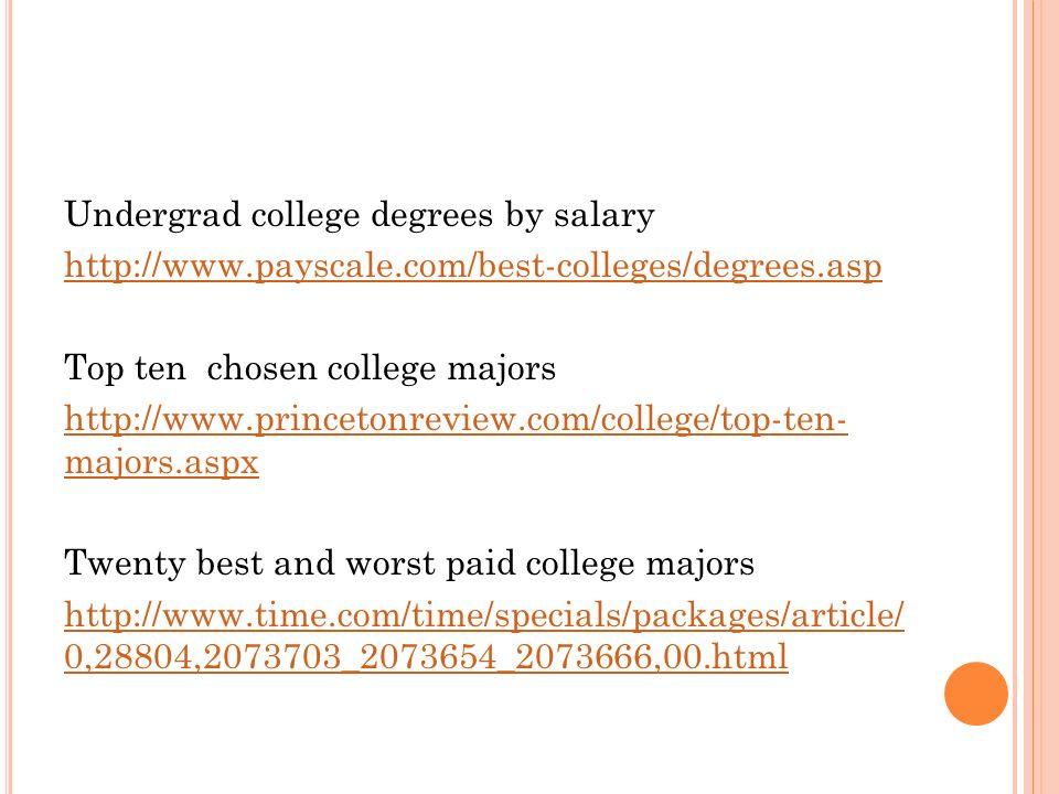 M AJORS & DEGREE T YPES. D EGREE T YPES Associate\'s Degree (AS, AA ...