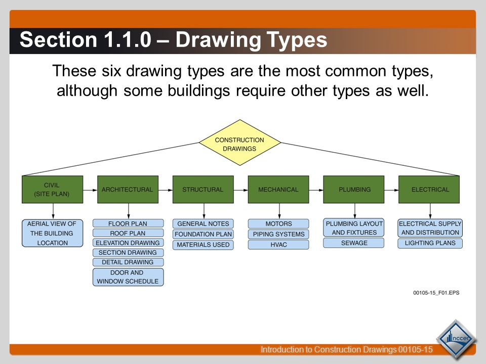 Session 1: Identifying Construction Drawings and Drawing Components ...