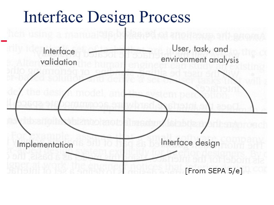 Software Engineering Lecture 13 User Interface And Component Level Design Ppt Download