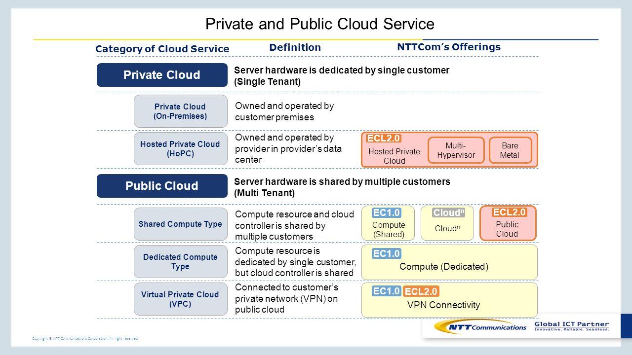 "global enterprise ""ecl2"" cloud ntt communications enterprise cloud 2"