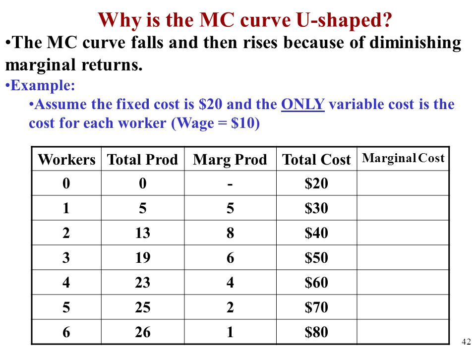 marginal cost curve explained