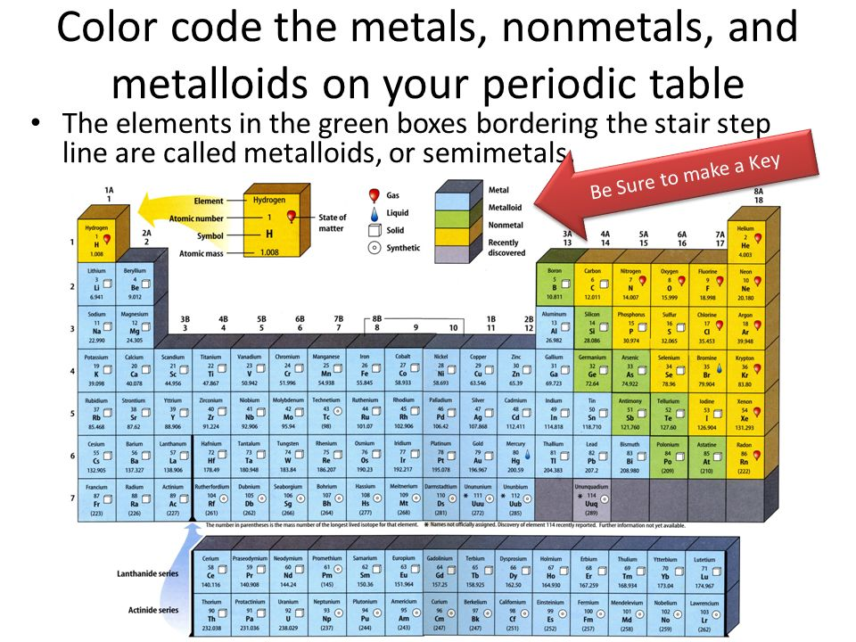 Color Code The Metals, Nonmetals, And Metalloids On Your Periodic Table The  Elements In