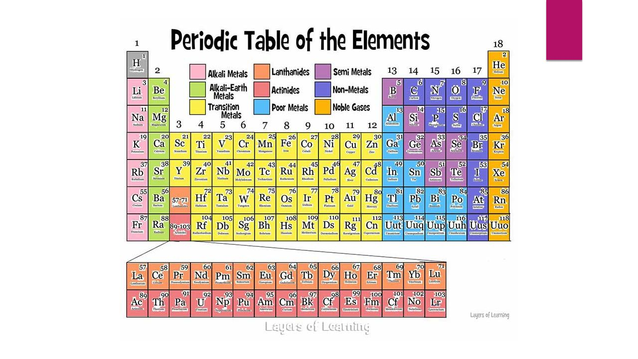 Periodic table and electrons 50 common elements you need to know 4 table structure continued nonmetals do not shine generally poor conductors of heat and electricity located on the far right of the periodic urtaz Images