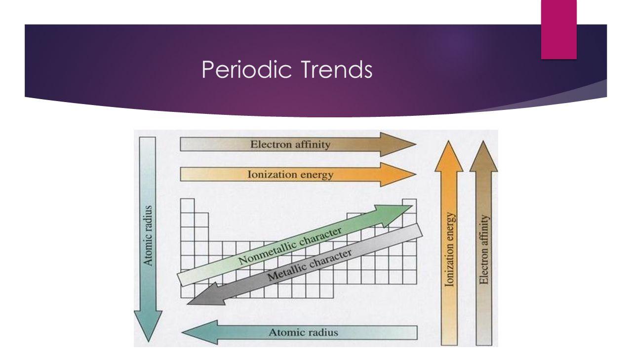 Periodic table and electrons 50 common elements you need to know 34 periodic trends periodic trends 35 atomic radius trend generally radius decreases across a period urtaz Images
