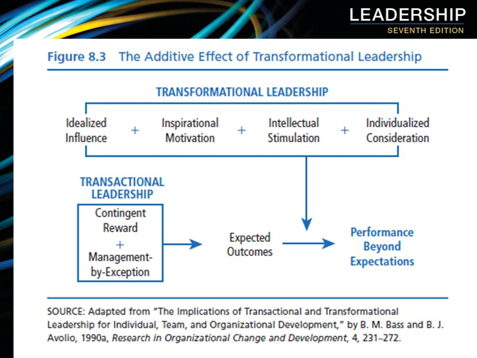 northouse transformational leadership The simplest terms, transformational leadership is a process that changes and transforms individuals (northouse 2001) in other words, transformational leadership is the ability.