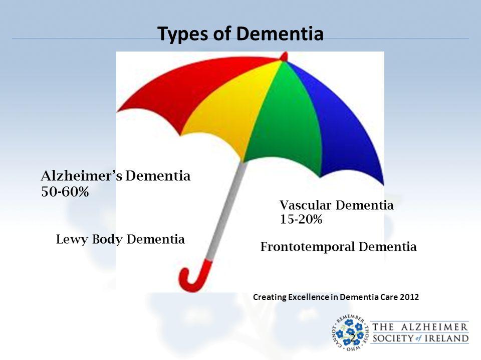 2 Types of Dementia 2 Alzheimer's Dementia 50-60% Vascular Dementia 15-20%  Lewy Body Dementia Frontotemporal Dementia Creating Excellence in Dementia  Care ...
