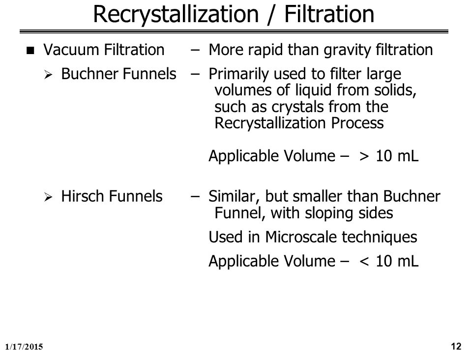 1/17/ Recrystallization / Filtration Purification and Isolation of