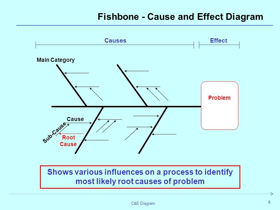 C E Diagram 1 Cause And Effect Diagram C E Ishikawa Fault Or