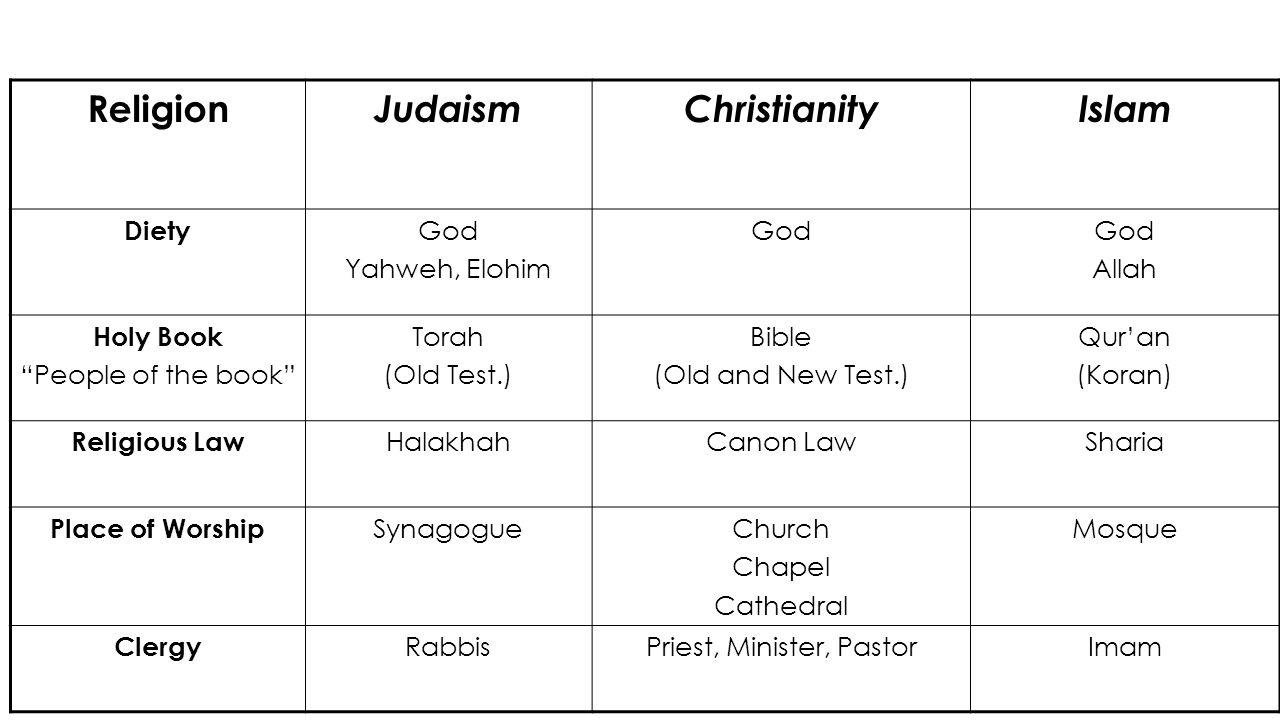 Monotheistic religions. The concept of monotheistic religion