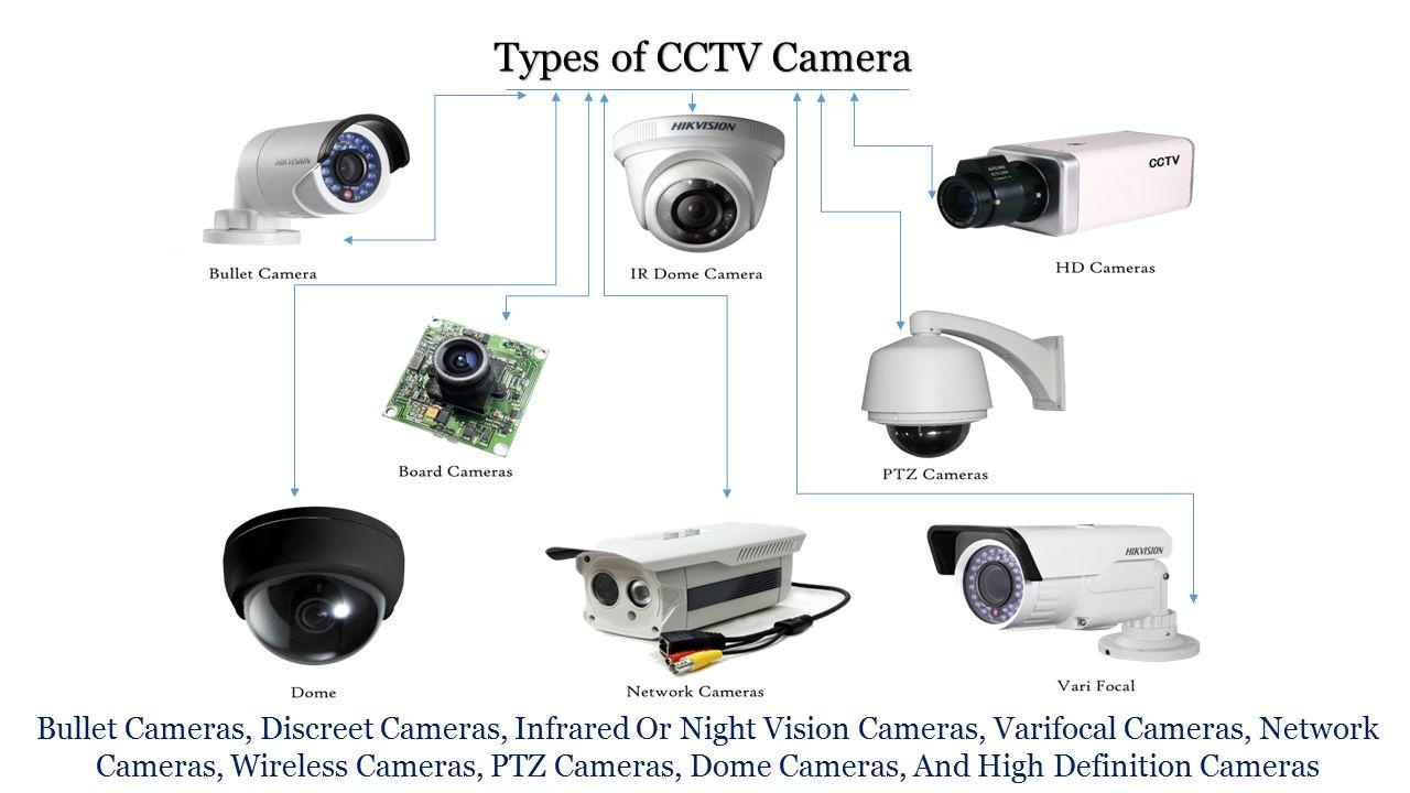 Ppt on cctv cameras.