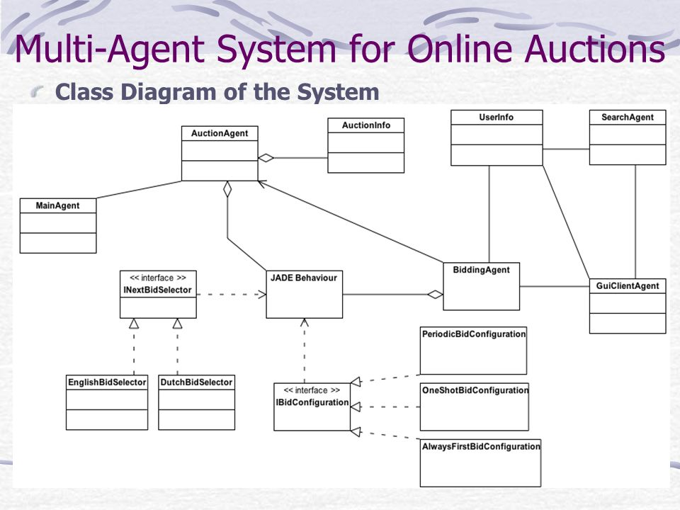 Multi agent system for online auctions jose manuel valladares pernas 11 multi agent system for online auctions class diagram of the system ccuart Image collections