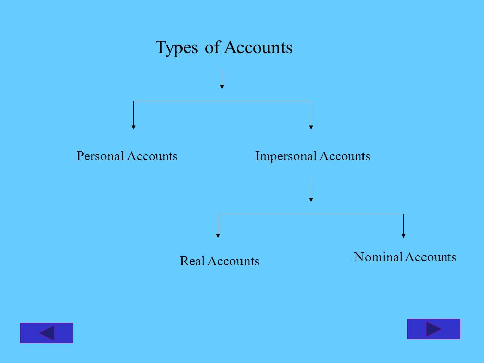 Types of Accounts Personal AccountsImpersonal Accounts Real Accounts Nominal Accounts