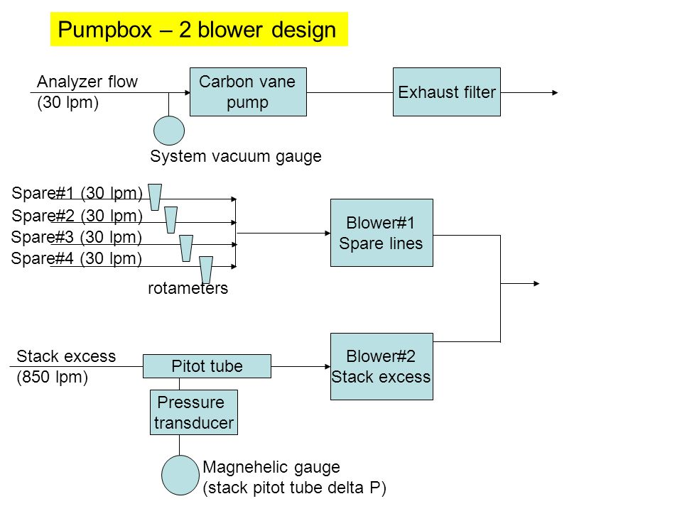 Analyzer flow (30 lpm) Carbon vane pump Exhaust filter