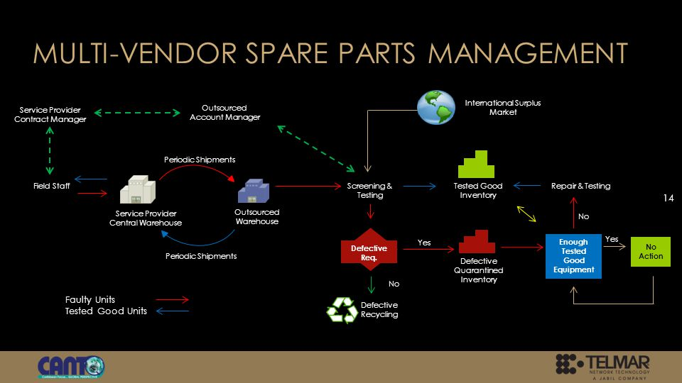 MULTI-VENDOR SPARE PARTS MANAGEMENT 14 Service Provider Central Warehouse Outsourced Warehouse Faulty Units Tested Good Units Service Provider Contract Manager Outsourced Account Manager Field Staff Periodic Shipments Screening & Testing International Surplus Market Defective Recycling Defective Req.