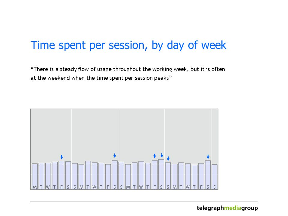 Time spent per session, by day of week There is a steady flow of usage throughout the working week, but it is often at the weekend when the time spent per session peaks