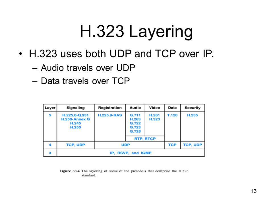 13 H.323 Layering H.323 uses both UDP and TCP over IP.