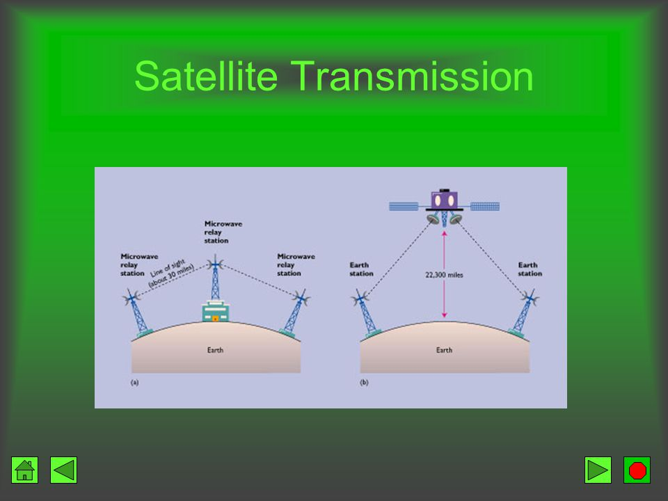 Satellite Transmission Microwave transmission with a satellite acting as a relay Long distance Components –Earth stations – send and receive signals –Transponder – satellite Receives signal from earth station (uplink) Amplifies signal Changes the frequency Retransmits the data to a receiving earth station (downlink)