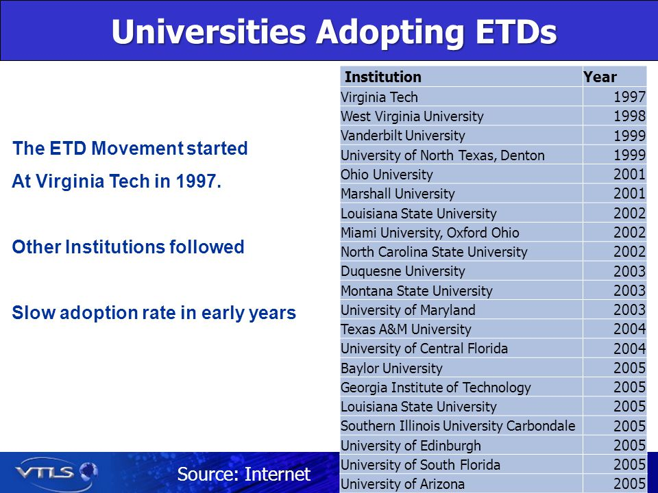 Universities Adopting ETDs Universities Adopting ETDs The ETD Movement started At Virginia Tech in 1997.