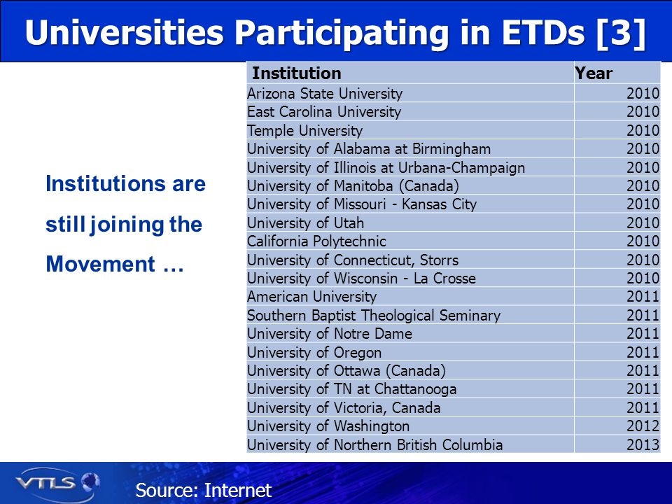 Universities Participating in ETDs [3] Institutions are still joining the Movement … InstitutionYear Arizona State University2010 East Carolina University2010 Temple University2010 University of Alabama at Birmingham2010 University of Illinois at Urbana-Champaign2010 University of Manitoba (Canada)2010 University of Missouri - Kansas City2010 University of Utah2010 California Polytechnic2010 University of Connecticut, Storrs2010 University of Wisconsin - La Crosse2010 American University2011 Southern Baptist Theological Seminary2011 University of Notre Dame2011 University of Oregon2011 University of Ottawa (Canada)2011 University of TN at Chattanooga2011 University of Victoria, Canada2011 University of Washington2012 University of Northern British Columbia2013 Source: Internet