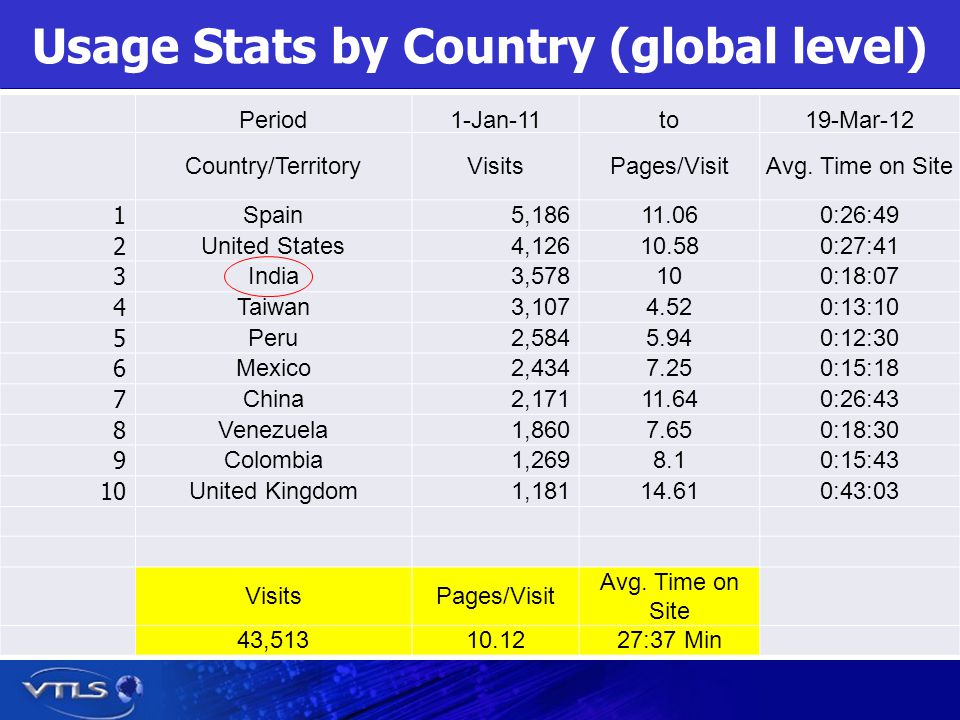 Usage Stats by Country (global level) Period1-Jan-11to19-Mar-12 Country/TerritoryVisitsPages/VisitAvg.