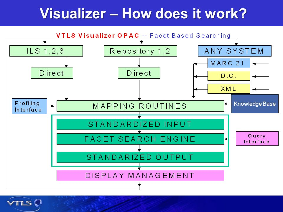 Visualizer – How does it work. The problem is massive.