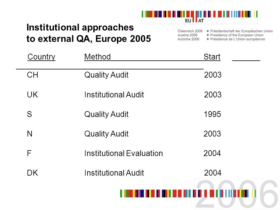 Institutional approaches to external QA, Europe 2005 Country MethodStart CHQuality Audit 2003 UKInstitutional Audit2003 SQuality Audit1995 NQuality Audit2003 FInstitutional Evaluation2004 DKInstitutional Audit2004
