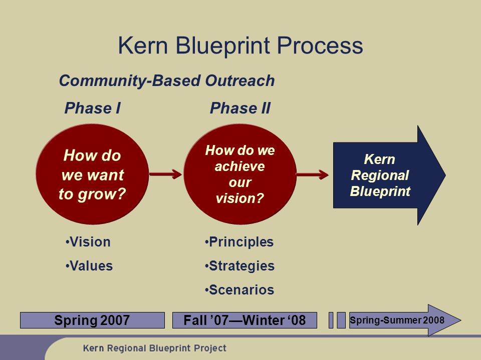 Kern Blueprint Process How do we want to grow. Phase I How do we achieve our vision.