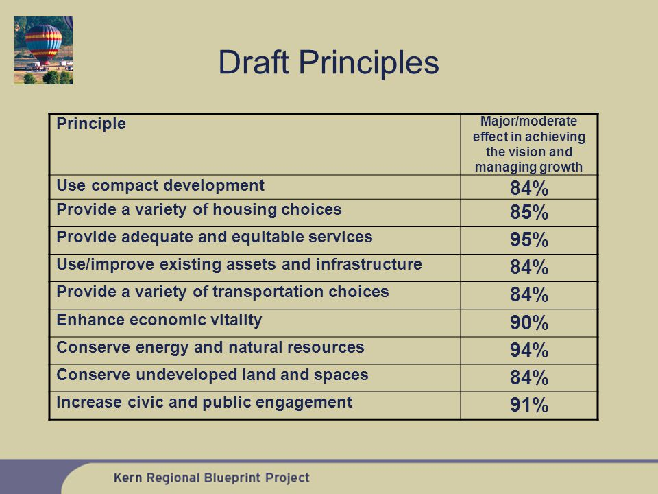 Draft Principles Principle Major/moderate effect in achieving the vision and managing growth Use compact development 84% Provide a variety of housing choices 85% Provide adequate and equitable services 95% Use/improve existing assets and infrastructure 84% Provide a variety of transportation choices 84% Enhance economic vitality 90% Conserve energy and natural resources 94% Conserve undeveloped land and spaces 84% Increase civic and public engagement 91%