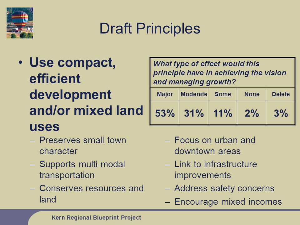 Use compact, efficient development and/or mixed land uses What type of effect would this principle have in achieving the vision and managing growth.