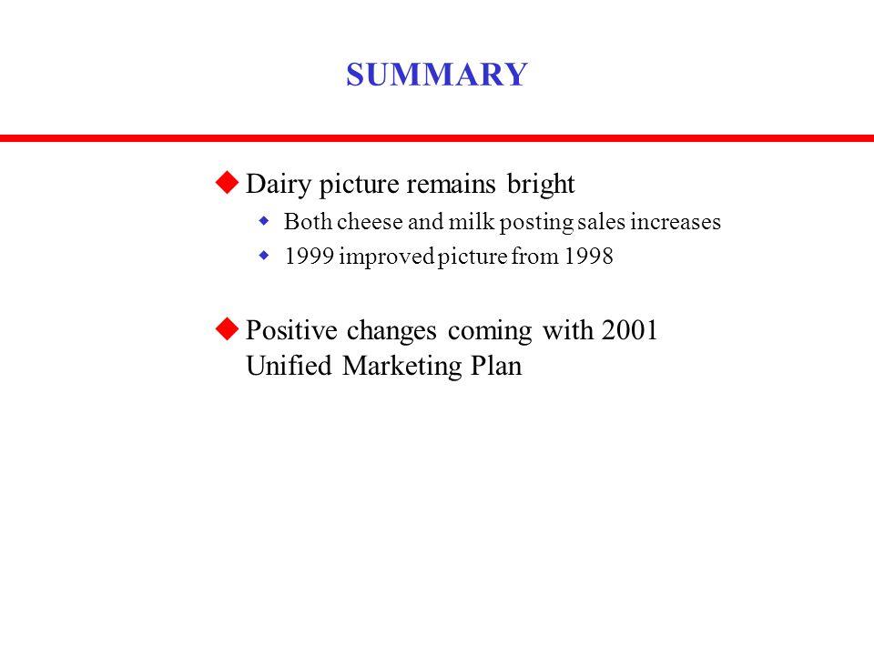 milk marketing plan