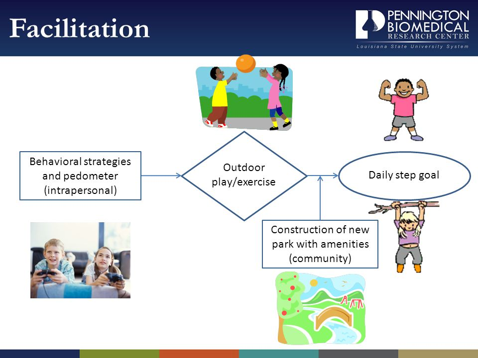 Facilitation Daily step goal Construction of new park with amenities (community) Behavioral strategies and pedometer (intrapersonal) Outdoor play/exercise