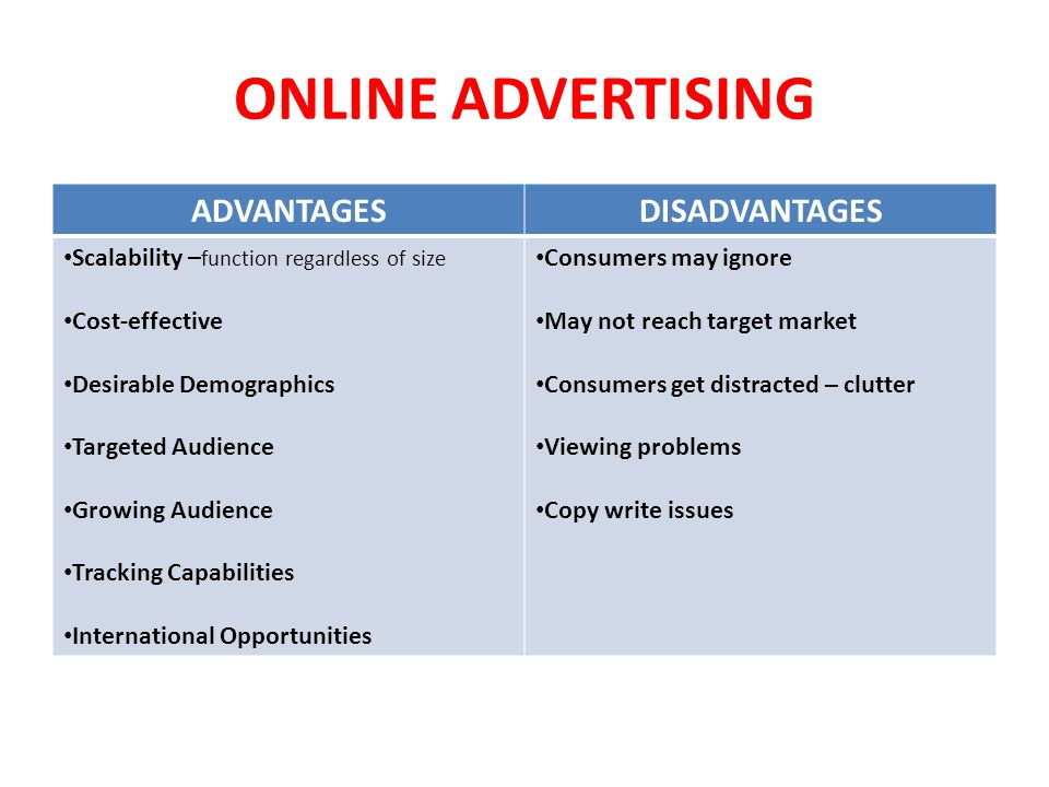 ONLINE ADVERTISING ADVANTAGESDISADVANTAGES Scalability – function regardless of size Cost-effective Desirable Demographics Targeted Audience Growing Audience Tracking Capabilities International Opportunities Consumers may ignore May not reach target market Consumers get distracted – clutter Viewing problems Copy write issues