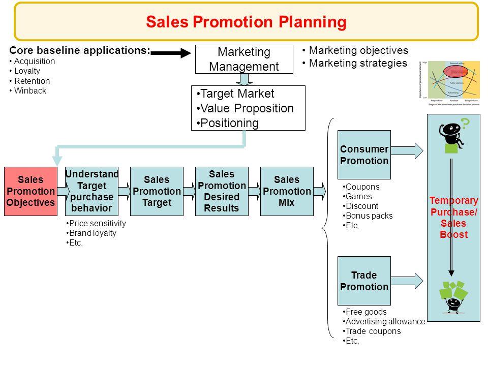 533b03077d98 Marketing Management Marketing objectives Marketing strategies Target  Market Value Proposition Positioning Sales Promotion Target Core baseline