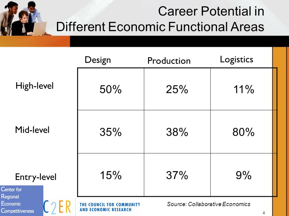 4 Career Potential in Different Economic Functional Areas 50%25%11% 35%38%80% 15%37%9% High-level Mid-level Entry-level Design Production Logistics Source: Collaborative Economics