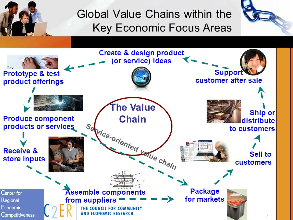 5 Global Value Chains within the Key Economic Focus Areas Create & design product (or service) ideas Prototype & test product offerings Receive & store inputs Produce component products or services Package for markets Assemble components from suppliers Sell to customers Support customer after sale Ship or distribute to customers The Value Chain Service-oriented value chain