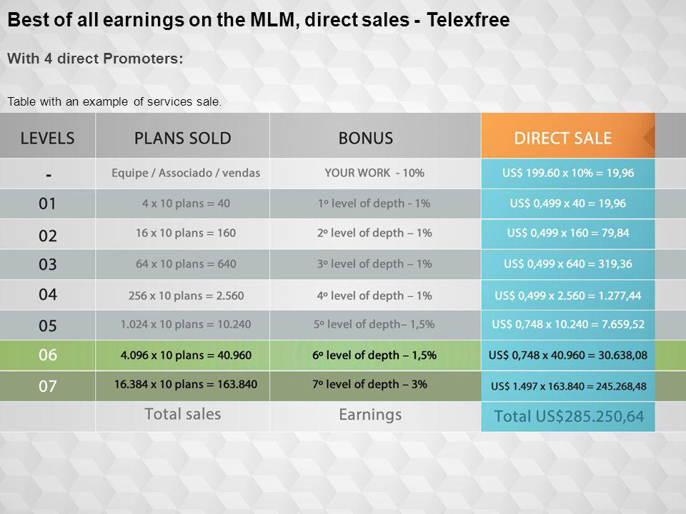 Best of all earnings on the MLM, direct sales - Telexfree With 4 direct Promoters: Table with an example of services sale.