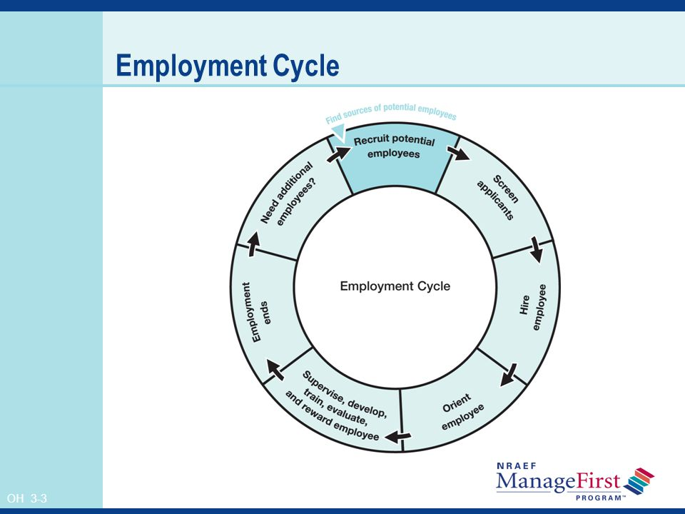 OH 3-3 Employment Cycle