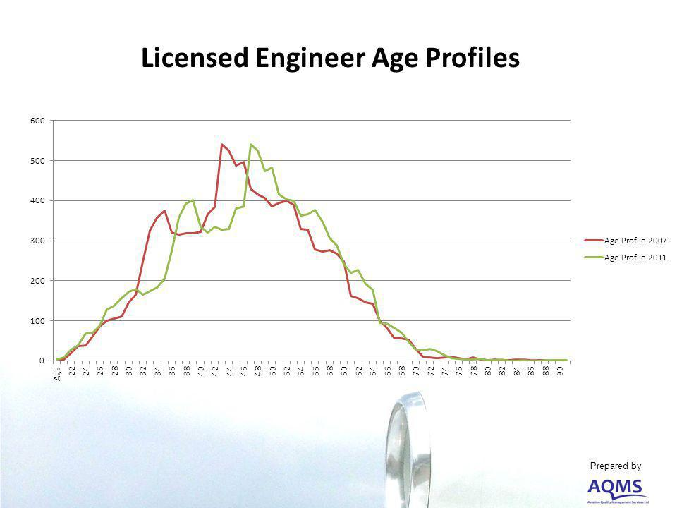 Licensed Engineer Age Profiles Prepared by
